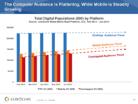 Your Audiences Are Multi-Platform - Are You?