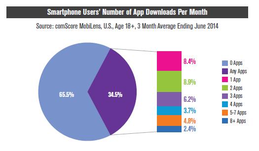 Over app download