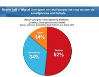 Half of digital time on retail properties is happening on smartphones and tablets