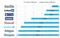 Social Networks: PC & Mobile Share of Minutes