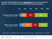 State of the U.S. Online Retail Economy