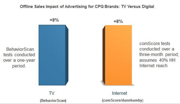 The Evolution of Digital Advertising: From Direct Response to Branding