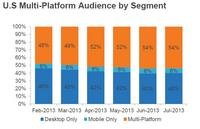 digital analytics marketing to multi-platform majority