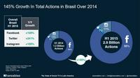comScore & Shareablee: The State of Social Media in Brazil