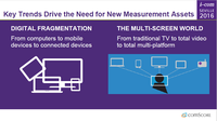 Building the Perfect Beast: A 21st Century Approach to Multi-Screen Audience Measurement