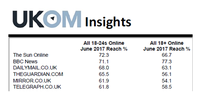 UKOM Insights – 18-24s and Traditional News Brands