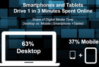 Smartphones and tablets now drive 1 in 3 minutes spent online.