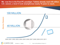 Tablets already reach 40 million U.S. owners
