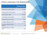 Dutch Digital Market Overview January 2014