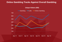 Online Gambling Tracks Against Overall Gambling