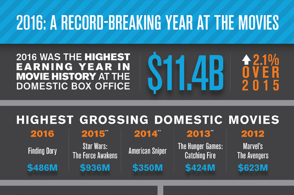 2016: A Record-Breaking Year at the Movies - Comscore, Inc