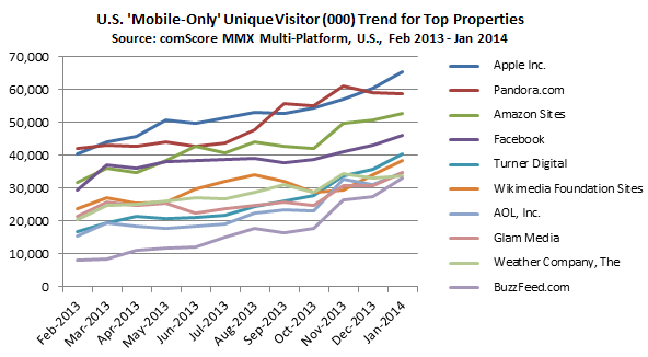 US Mobile Only Unique Visitor Trend for Top Properties - source comScore MMX Multi-Platform
