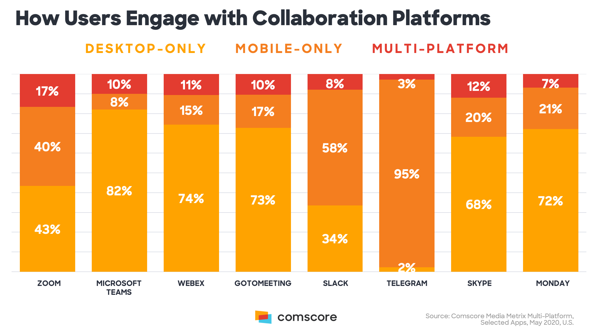 How Users Engage with Collaboration Platforms