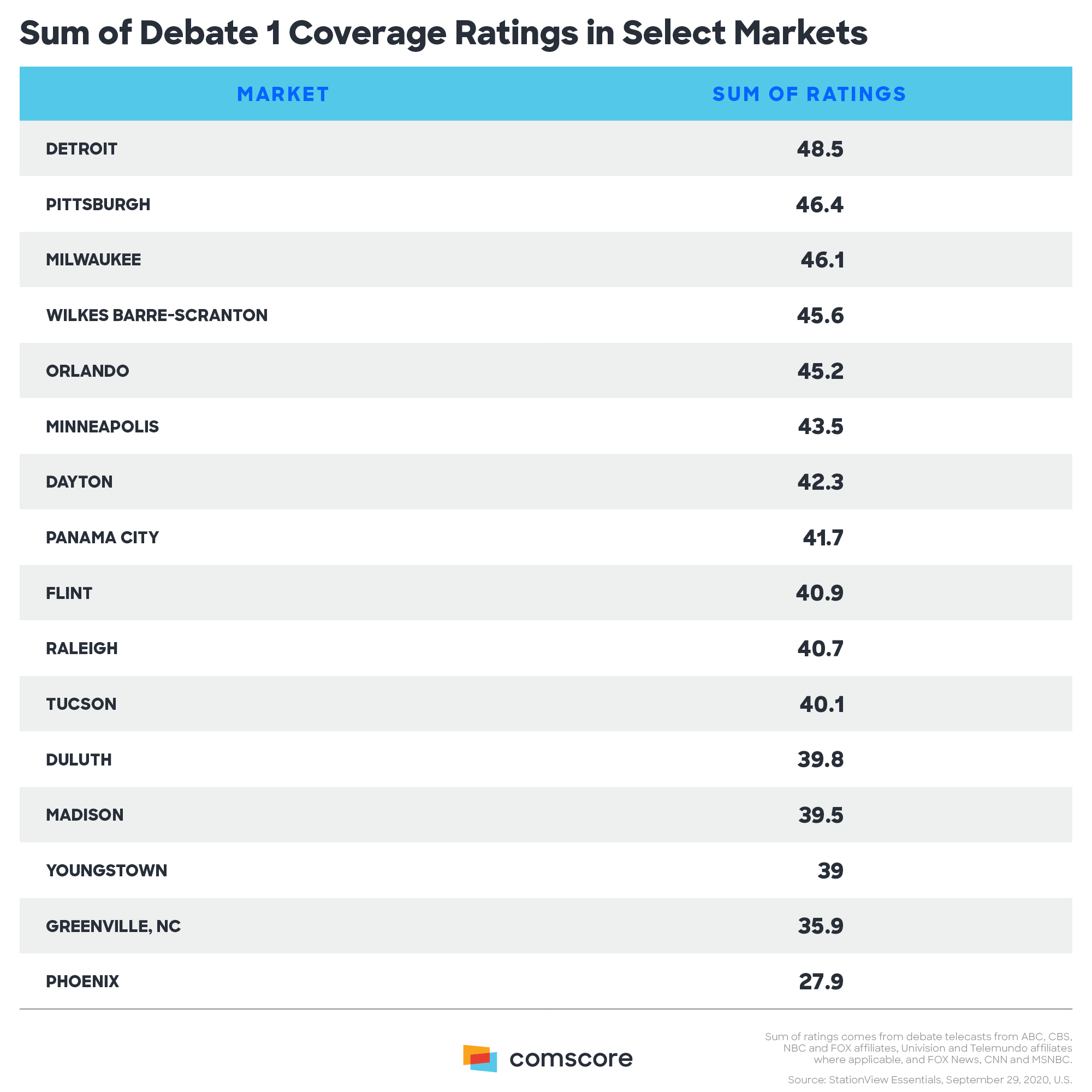 Sum of Debate 1 Coverage Ratings in Select Markets.png