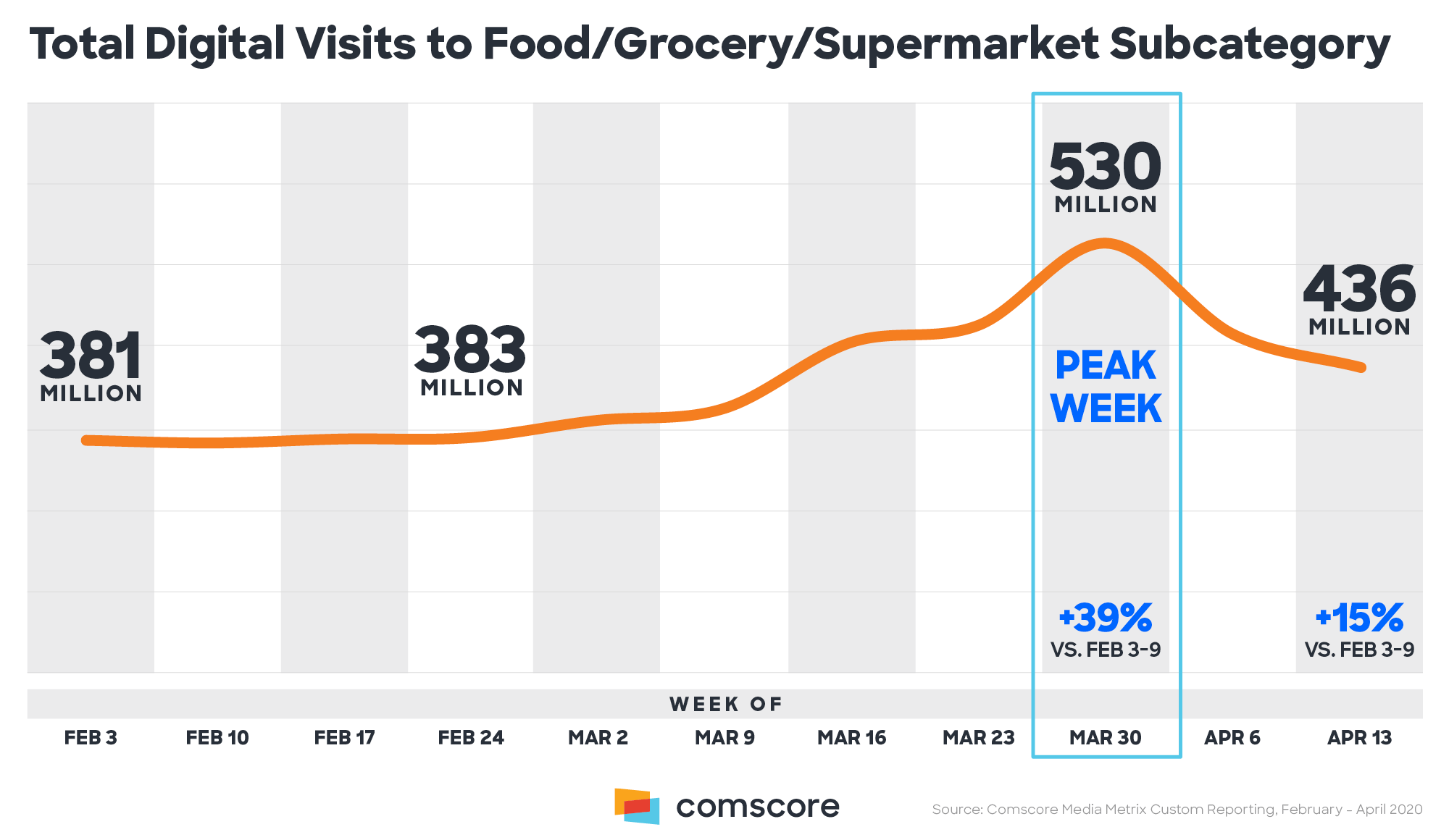 Total-Digital_Visits-to-Food-Grocery-Supermarket-Subcategory