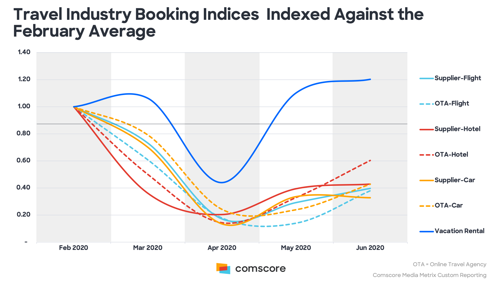 Travel Industry Booking Indices Indexed Against February Average