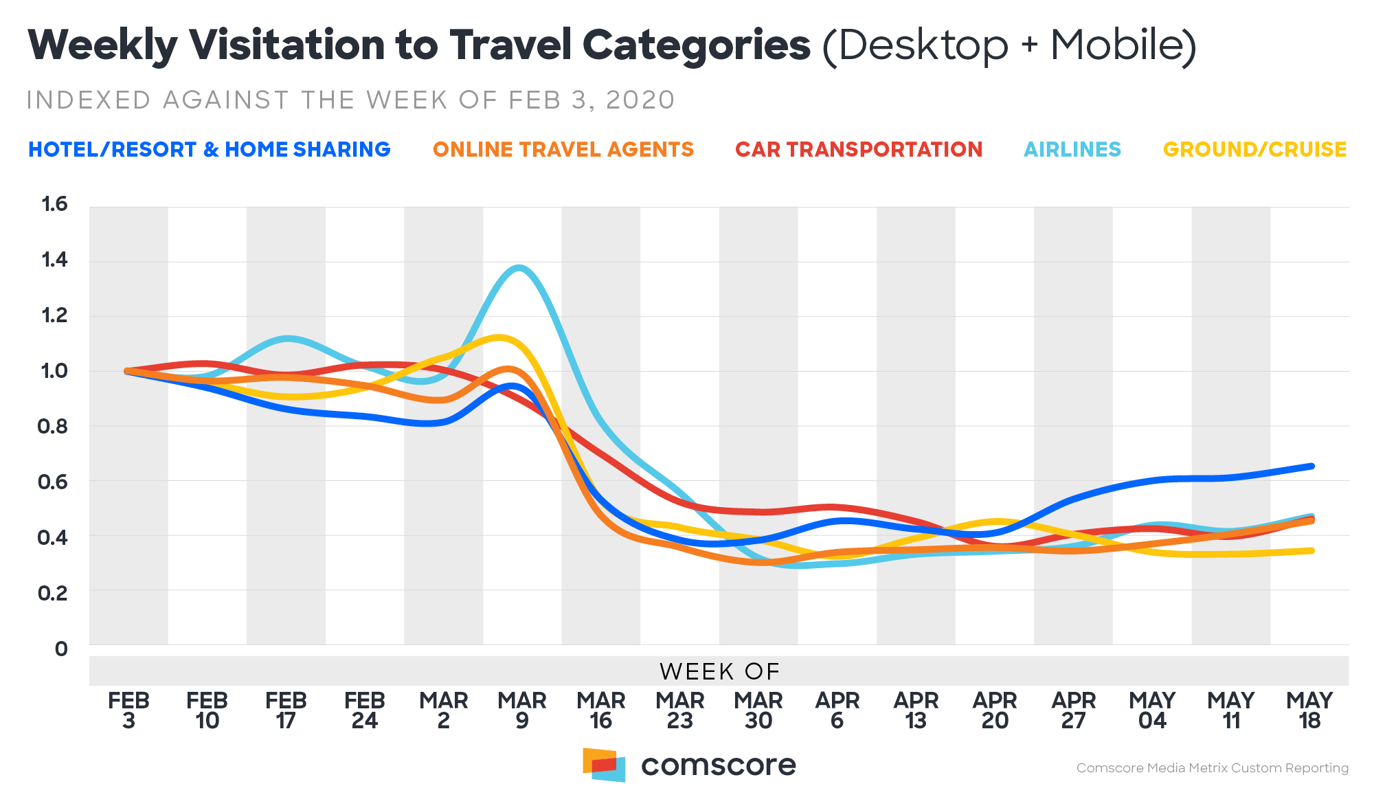 1-Weekly-Visitation-To-Travel-Categories-Desktop-And-Mobile