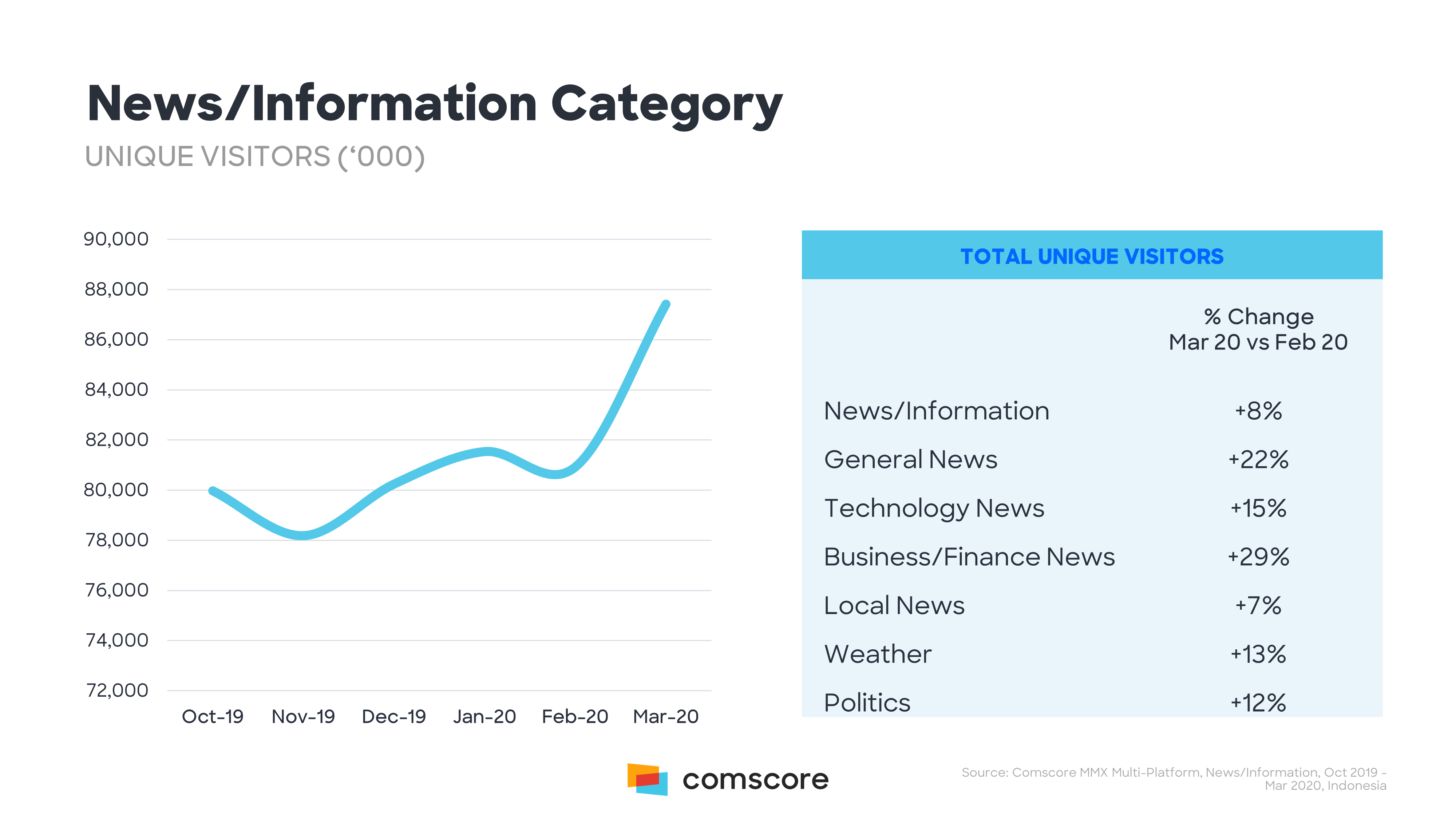 How Covid 19 Has Continued To Impact Digital Media Consumption