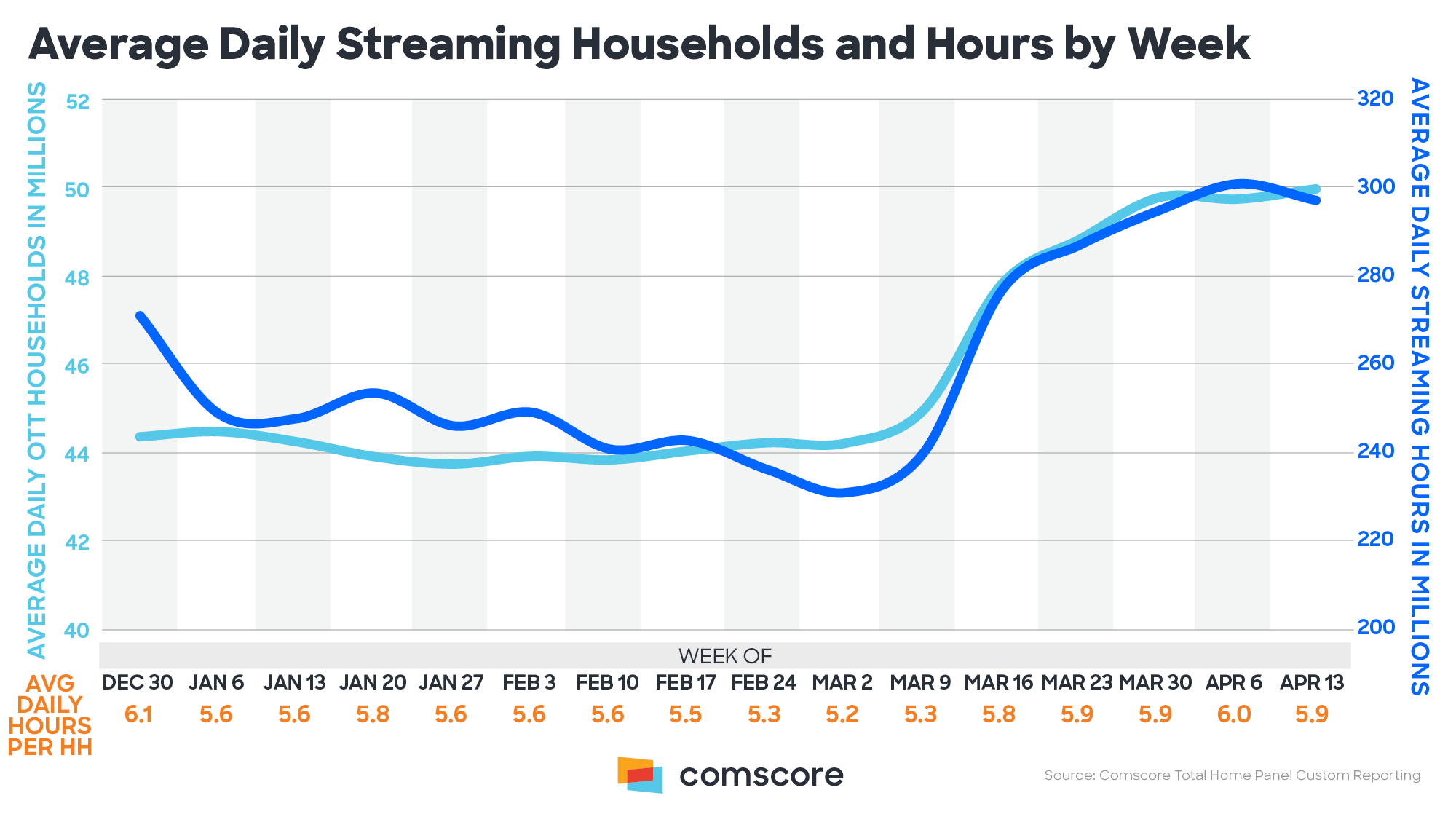 Average Daily Streaming Households and Hours Per Week