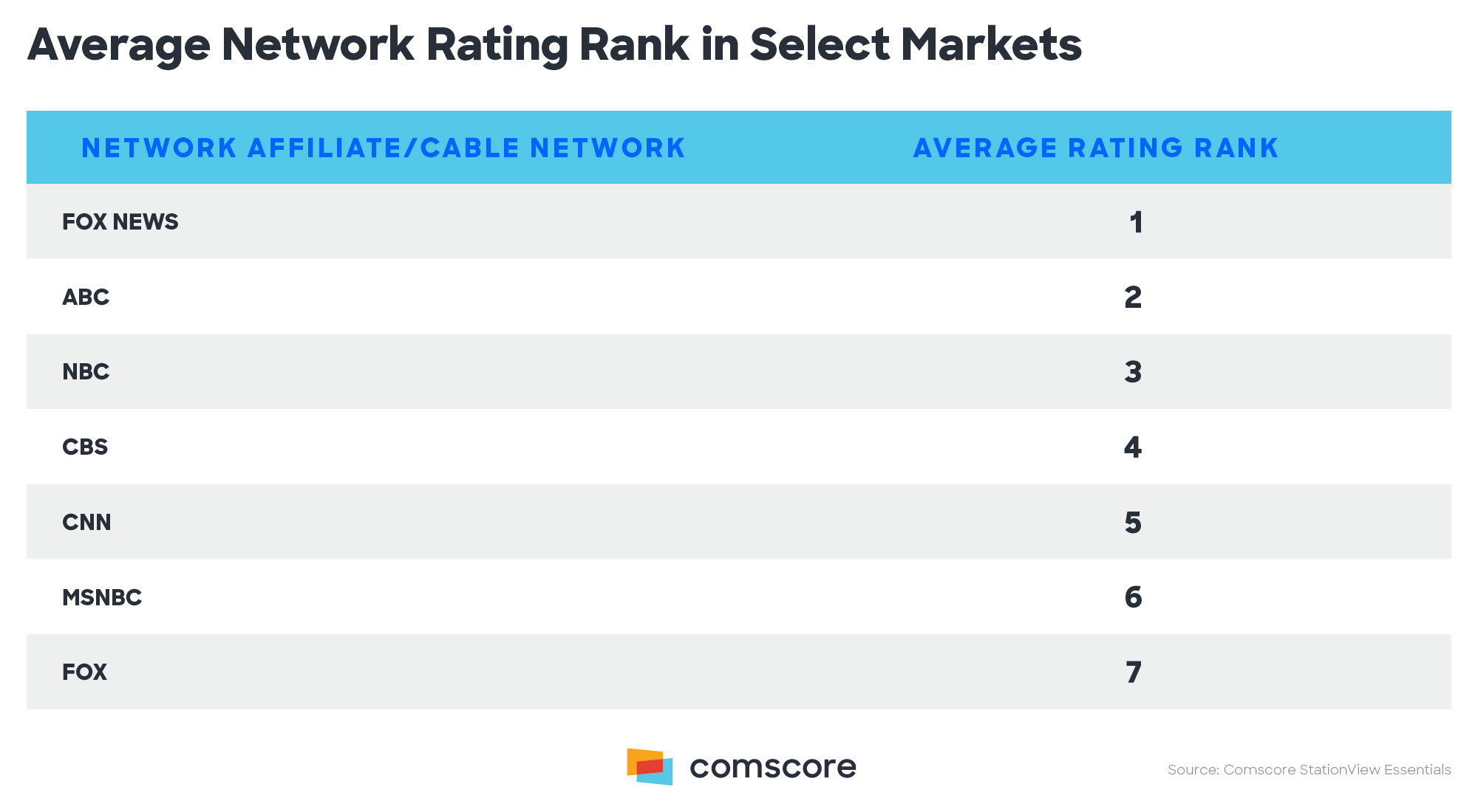 Average Network Rating Rank in Select Markets