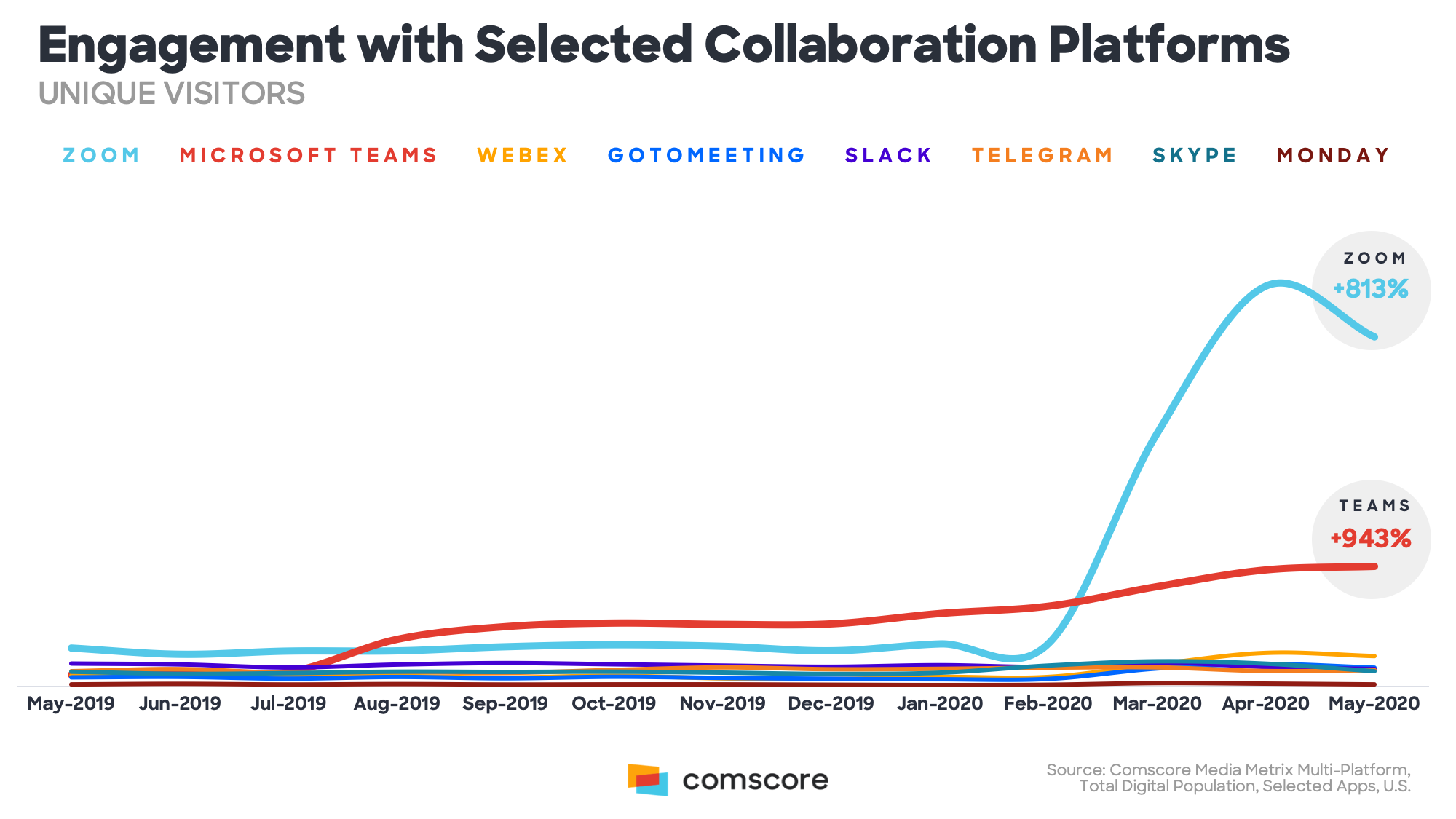 Engagement with Selected Collaboration Platforms