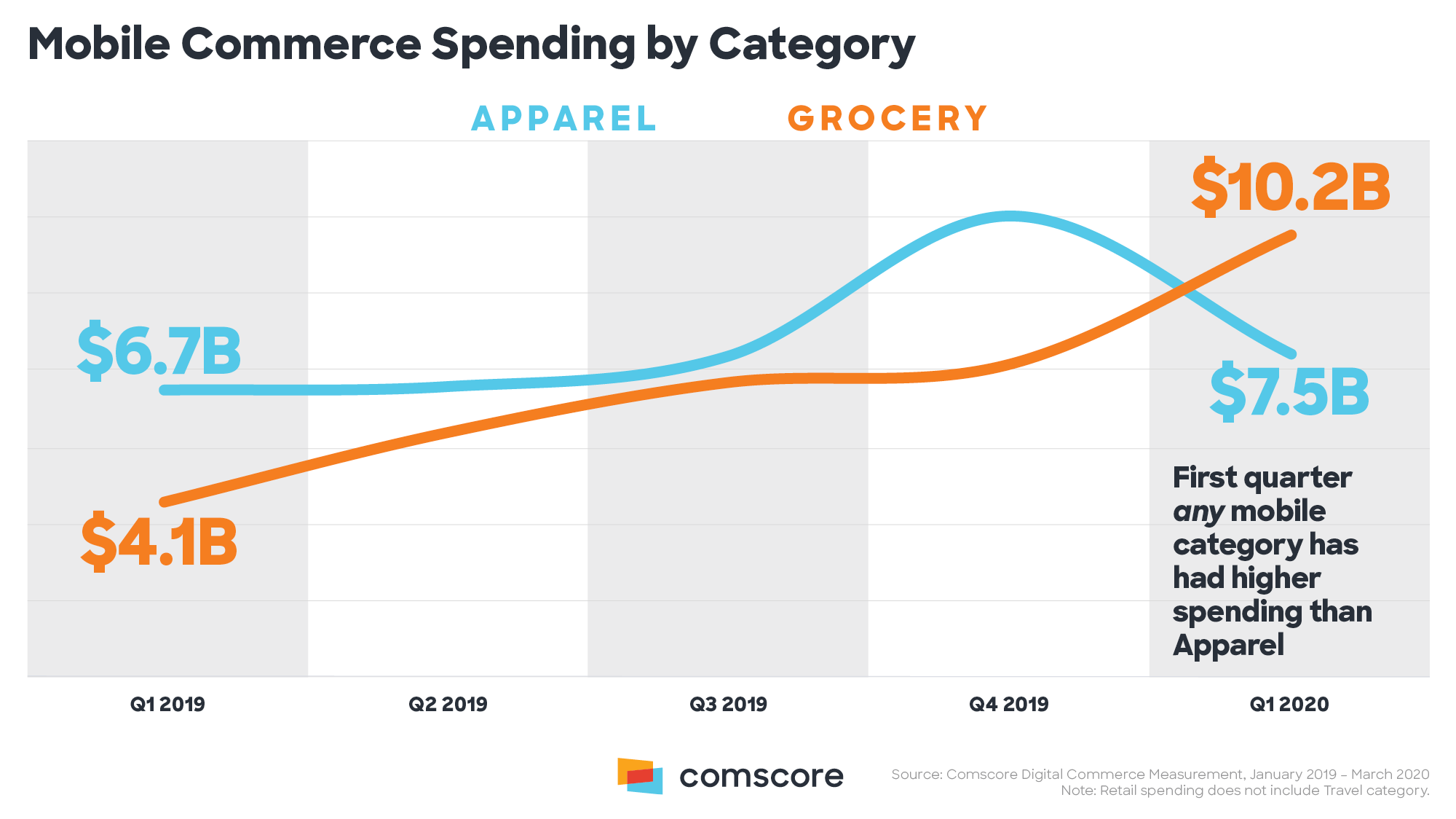 Mobile-Commerce-Spending-By-Category