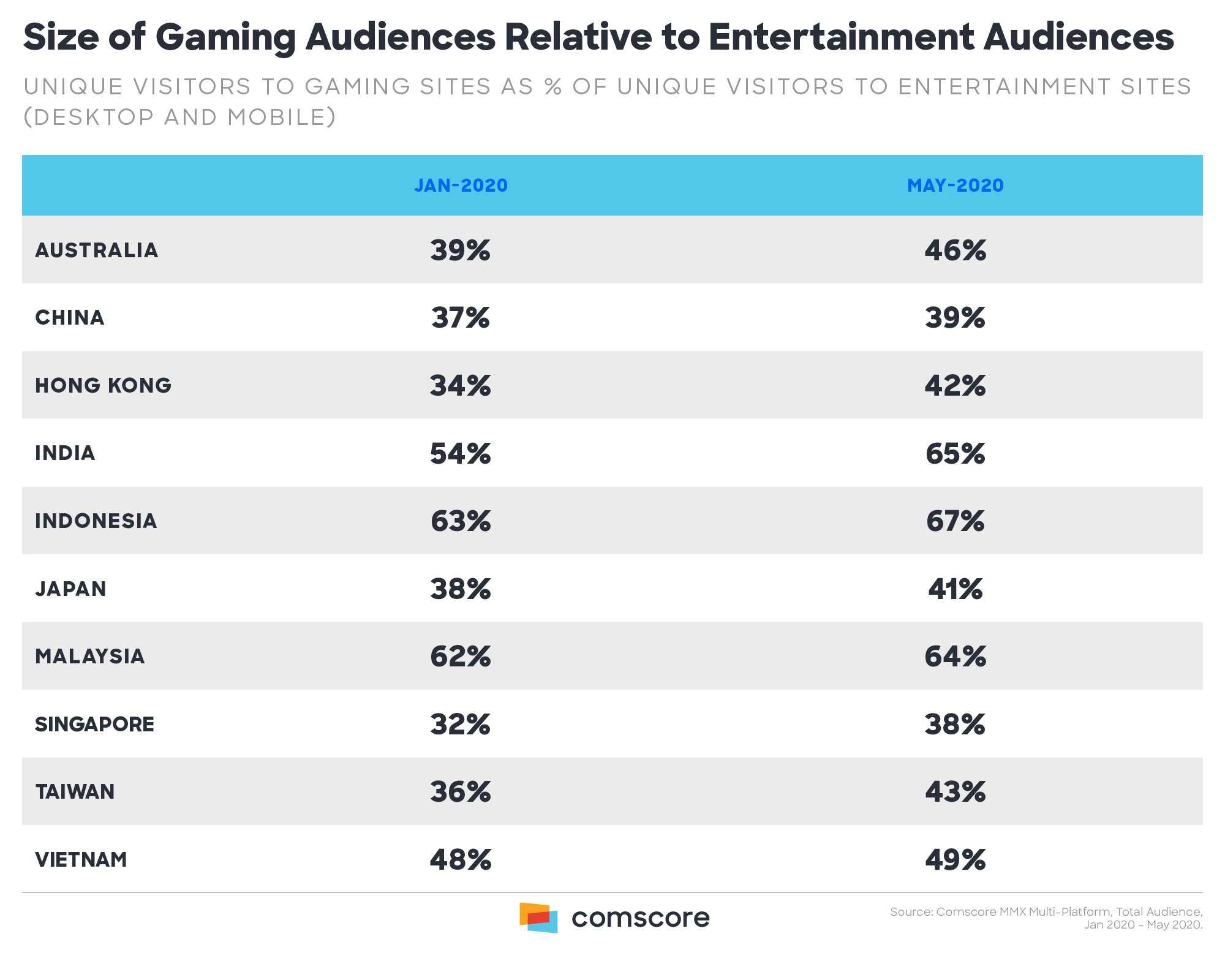 Size of Gaming Audiences Relative to Entertainment Audiences