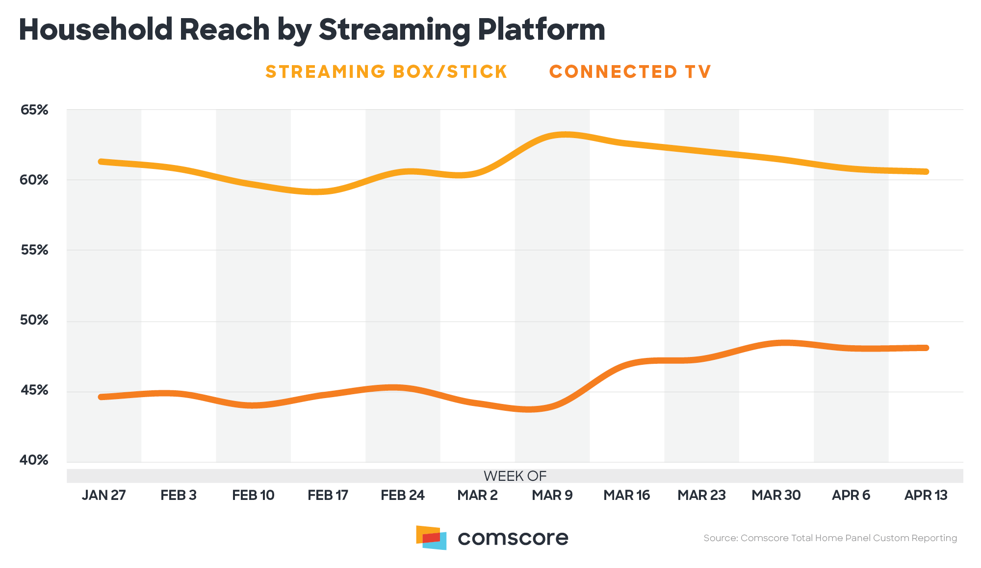 Household Reach by Streaming Platform