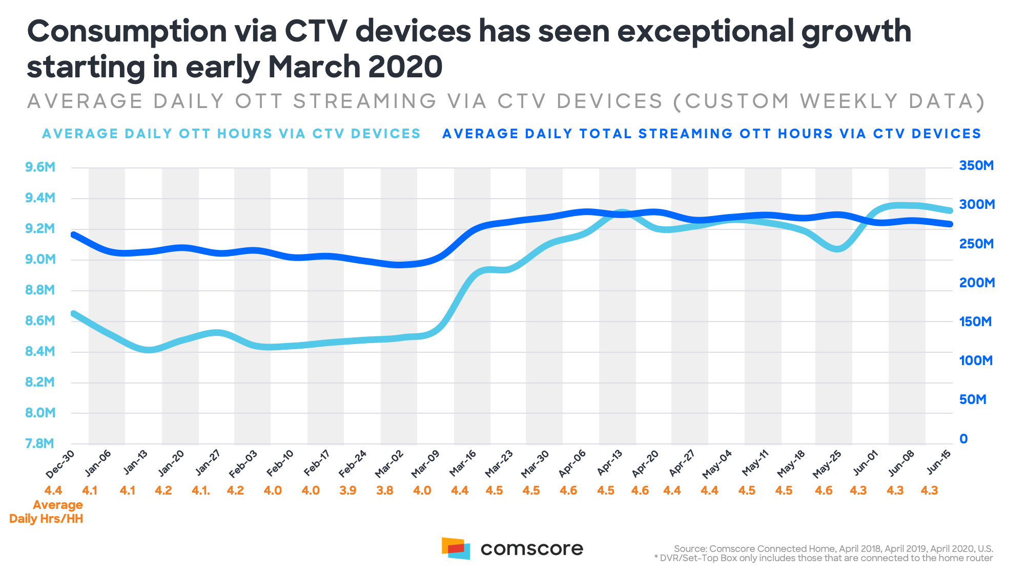 Consumption via CTV Devices Has Seen Exceptional Growth