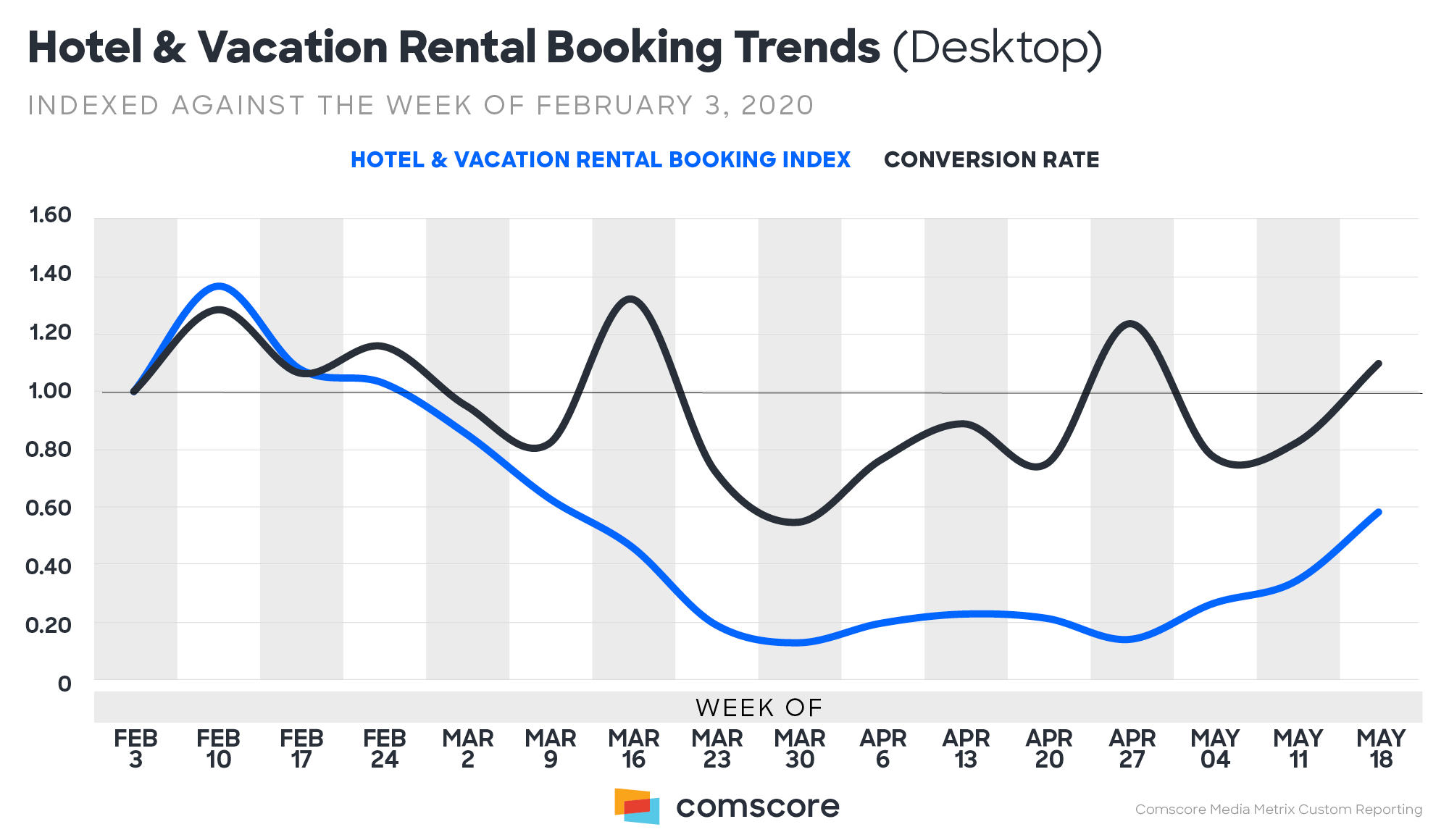 Hotel-and-Vacation-Rental-Booking-Trends
