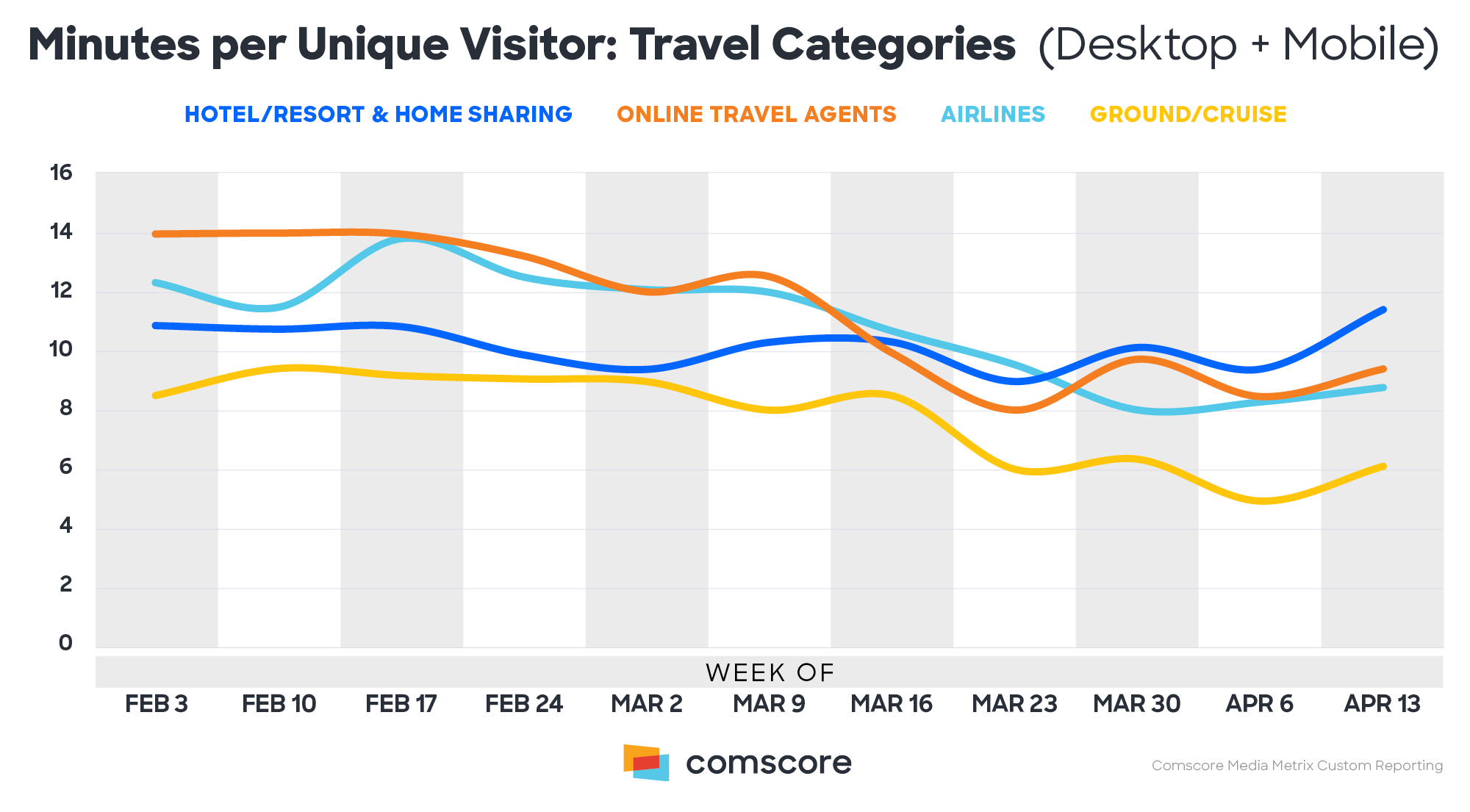 Minutes Per Unique Visitor Travel Categories