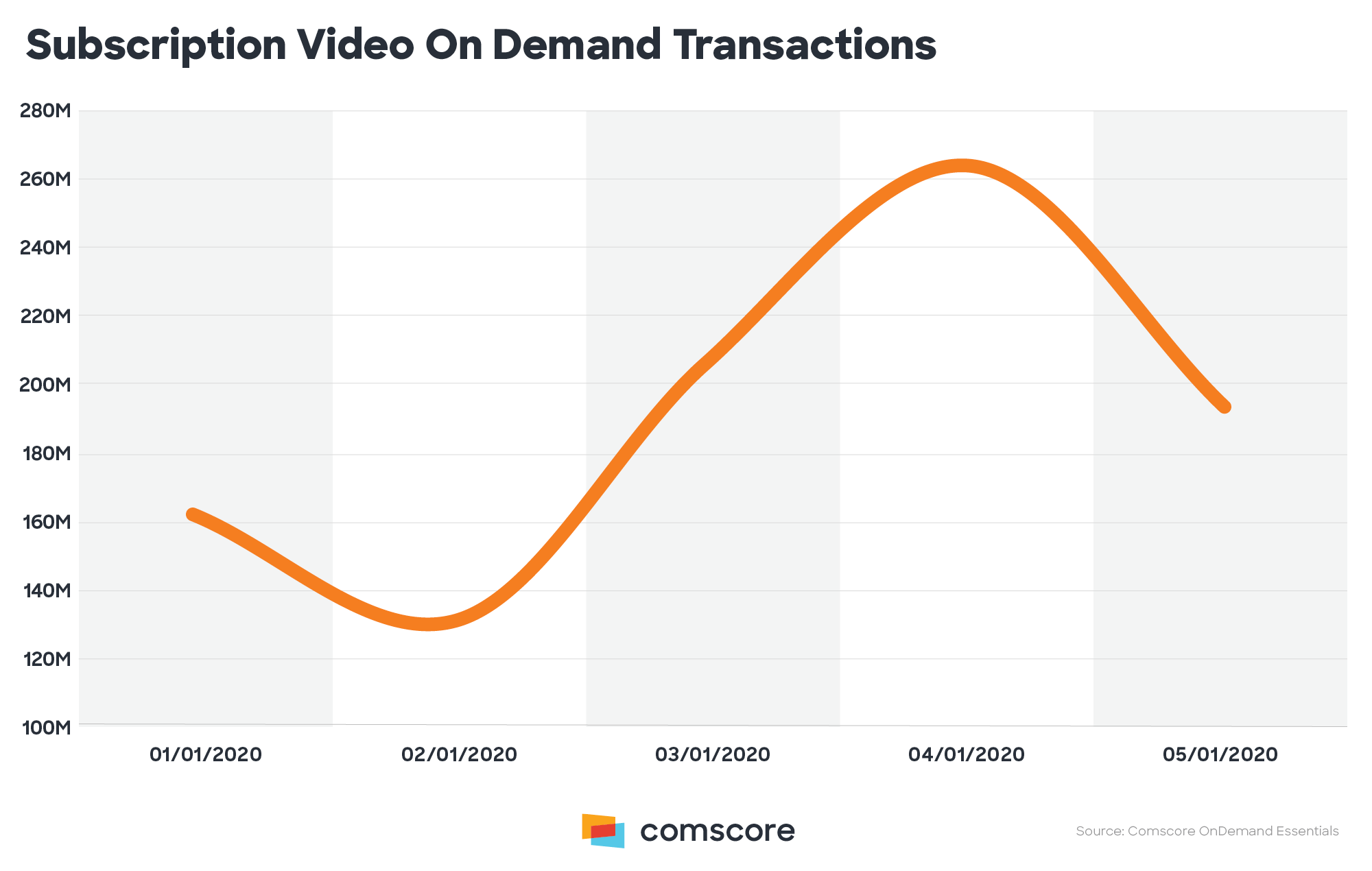 Subscription Video On-Demand Transactions.png
