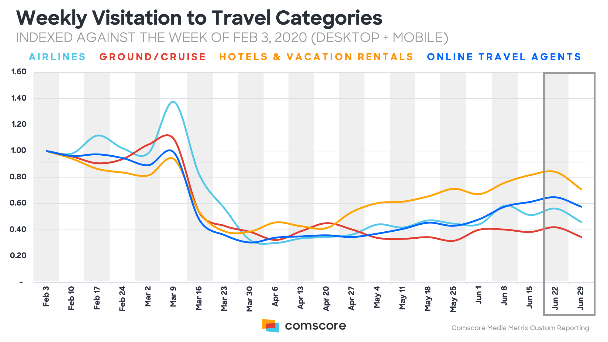 Weekly Visitation to Travel Categories