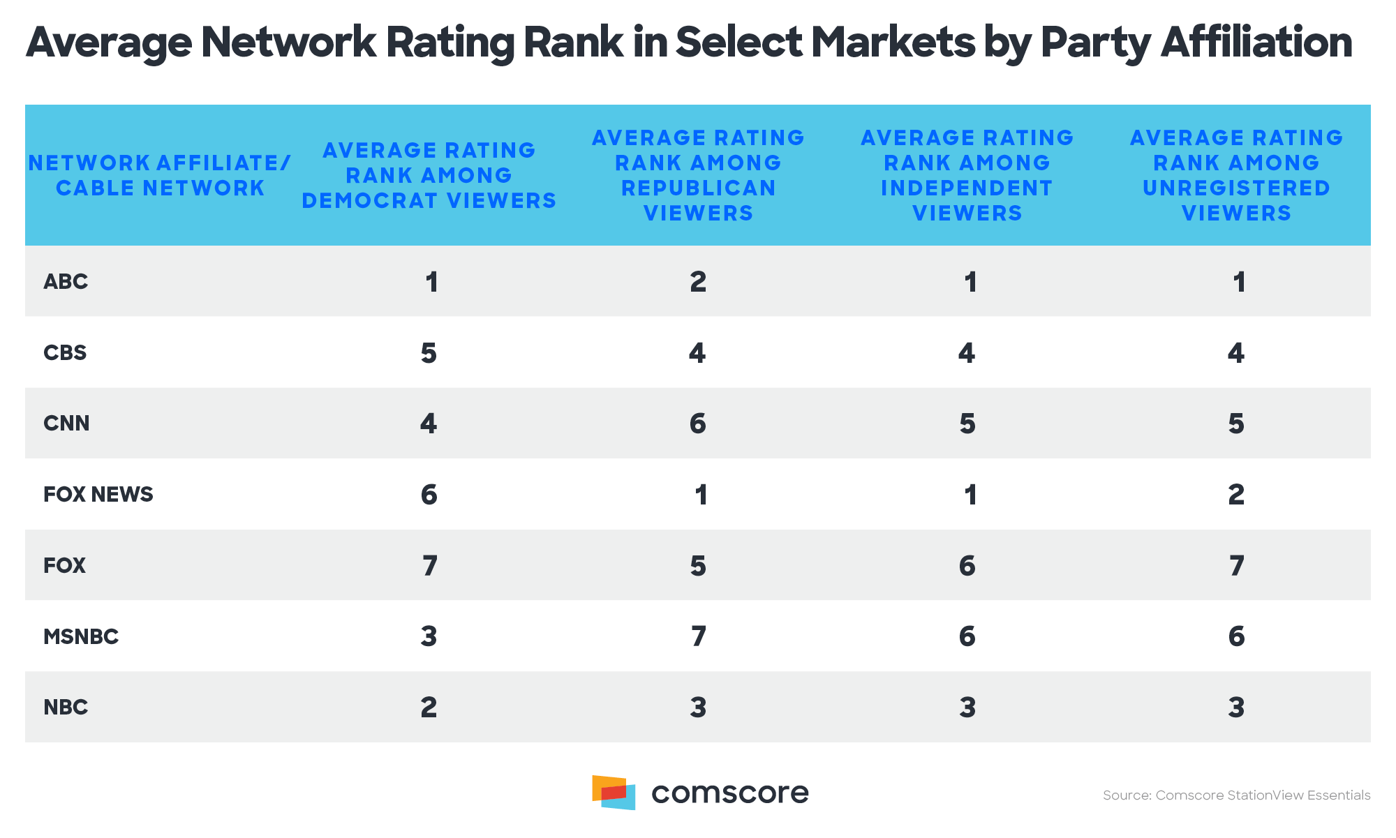 Average Network Rating Rank in Select Markets by Party Affiliation