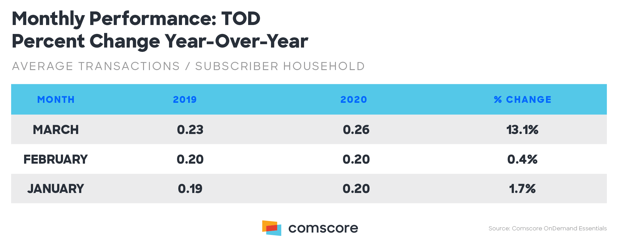 Monthly Performance All TOD Percent Change Year over Year