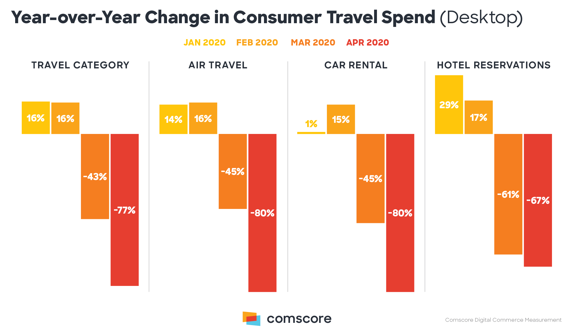 Year-Over-Year-Change-In-Consumer-Travel-Spend