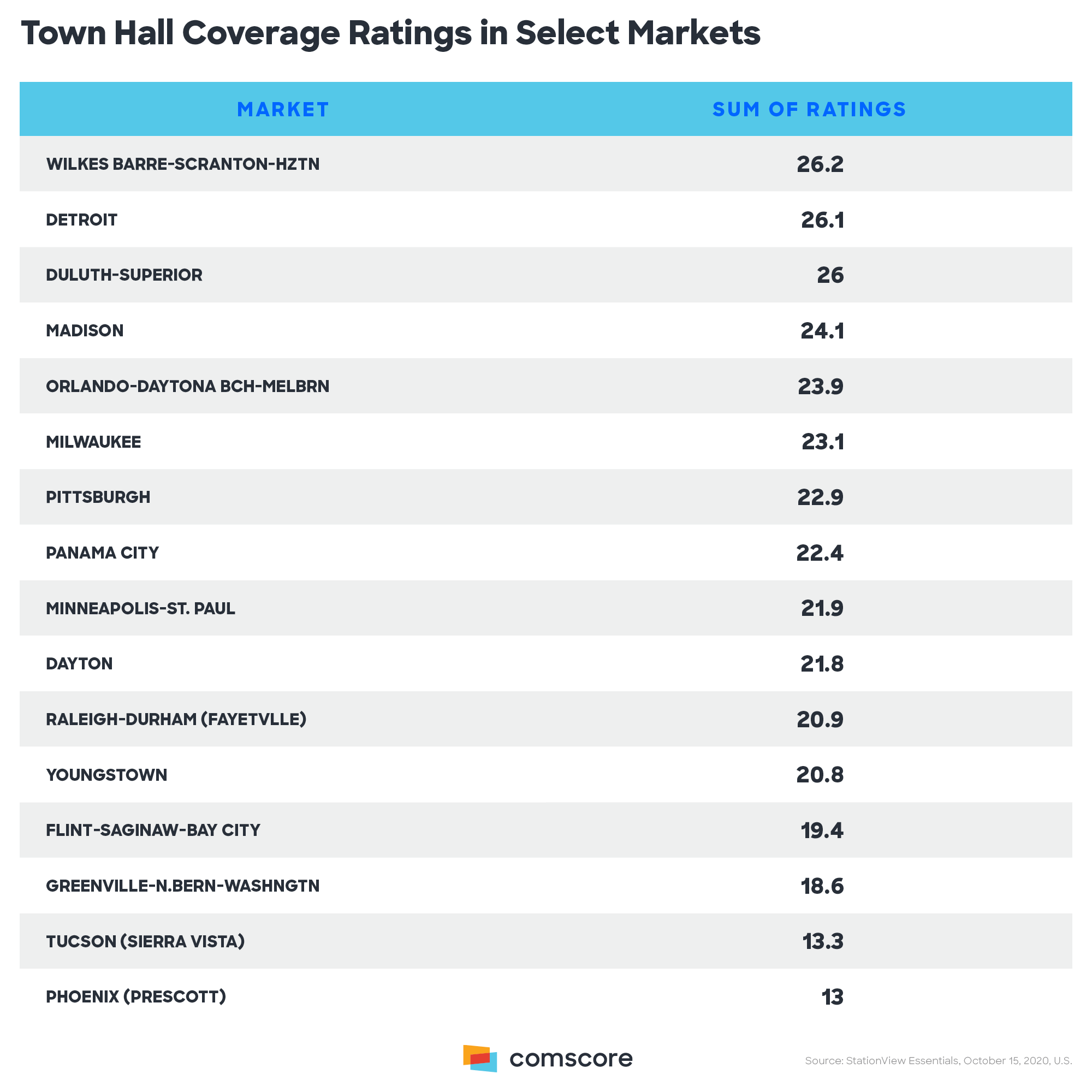 Town Hall Coverage Ratings in Select Markets