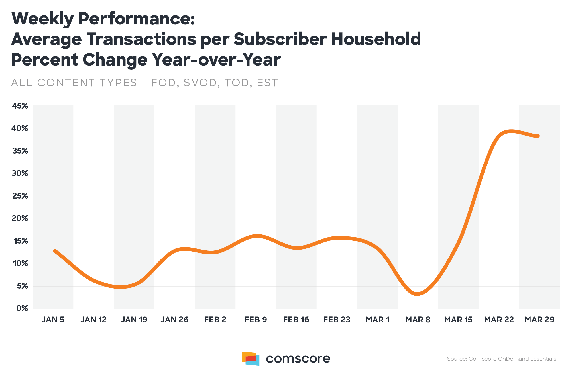 Weekly Performance Average Transactions Per Subscriber Household Change Year over Year