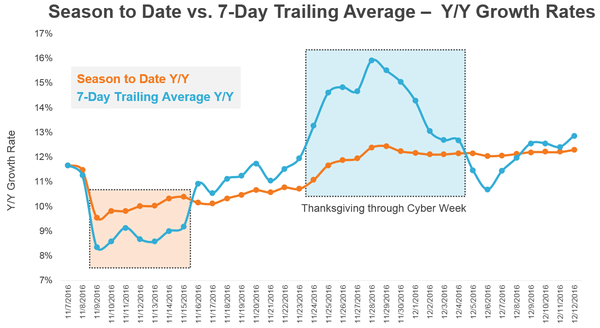 Seven Day Trailing Chart