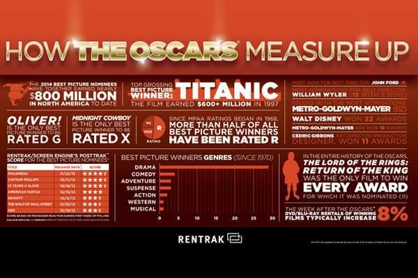 How the Oscars Measure Up