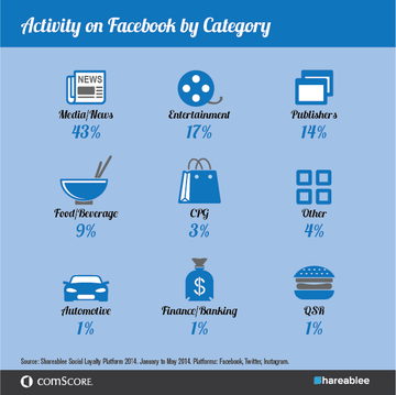 Activity on Facebook by Category