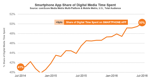 Digital Media Use Linked To Behavioral >> Smartphone Apps Are Now 50 Of All U S Digital Media Time Spent