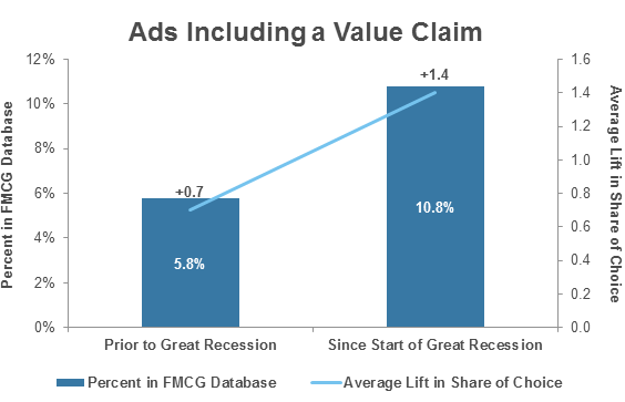 Ads Including a Value Chain