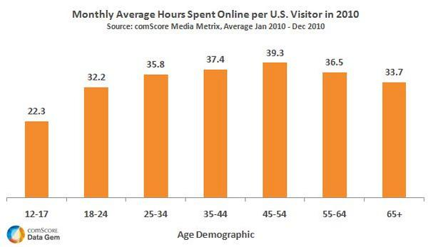 Average Time Spent Online per U.S. Visitor in 2010