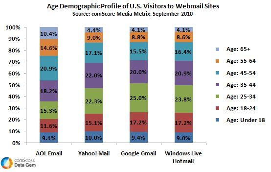 Age Demographics of US Webmail Visitors