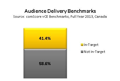 Audience Delivery Benchmarks