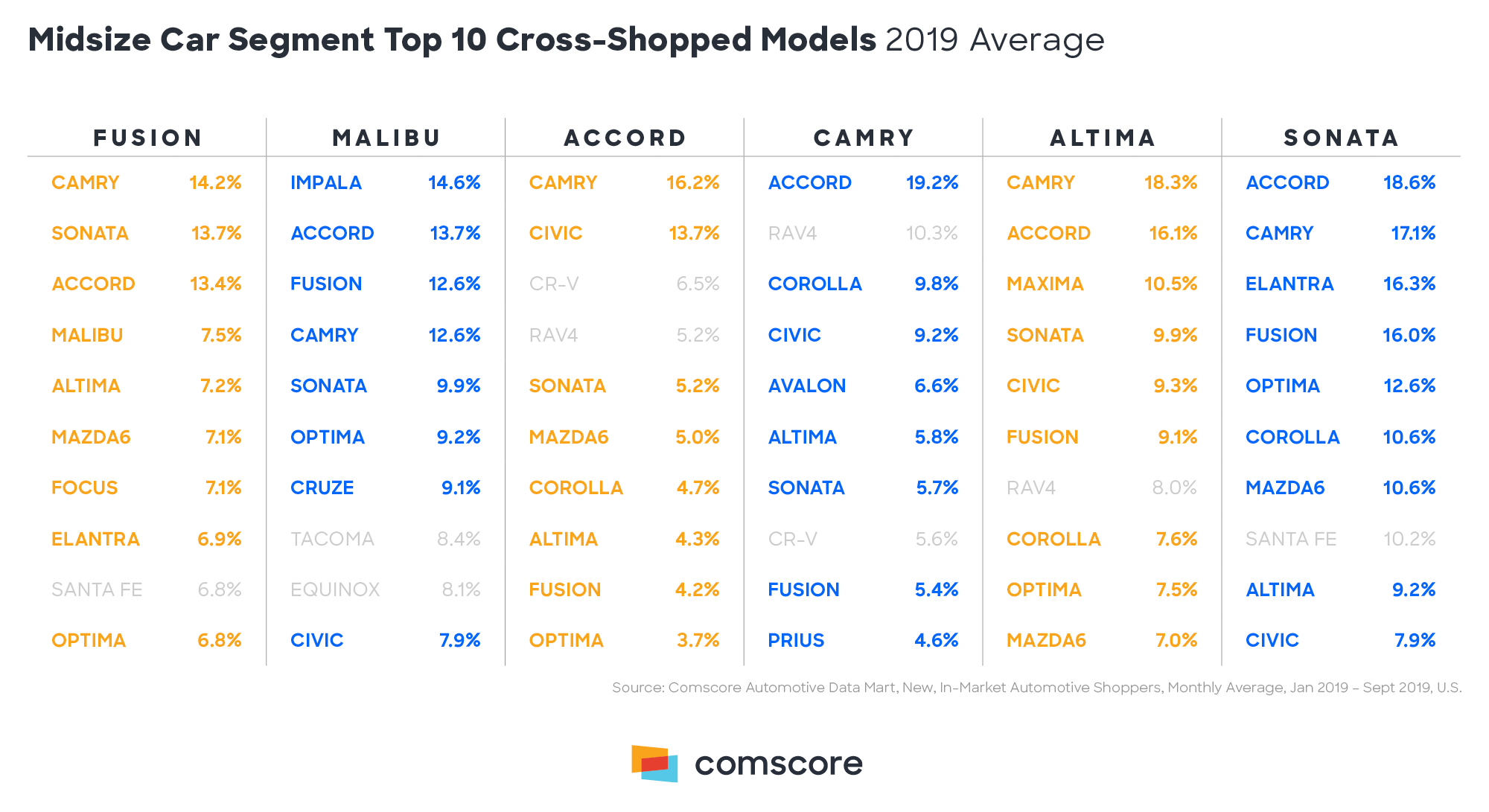 Midsize Car Segment Top 10 Cross Shopped Models