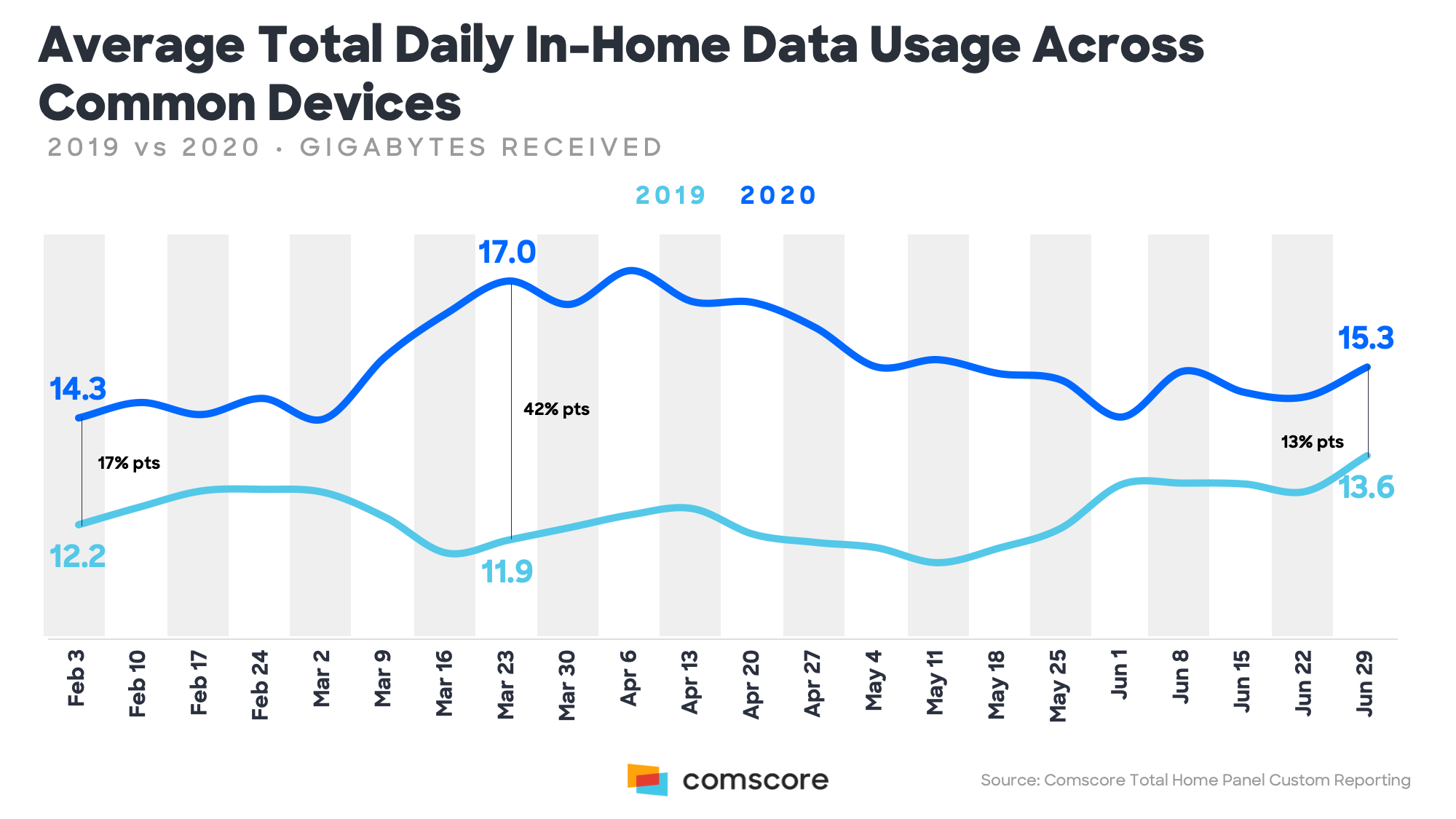 Average Total Daily InHome Data Usage Across Common Devices