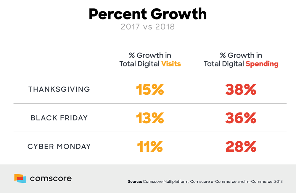 Digital Visits Thanksgiving - Cyber Monday Percent Growth 2017 vs 2018