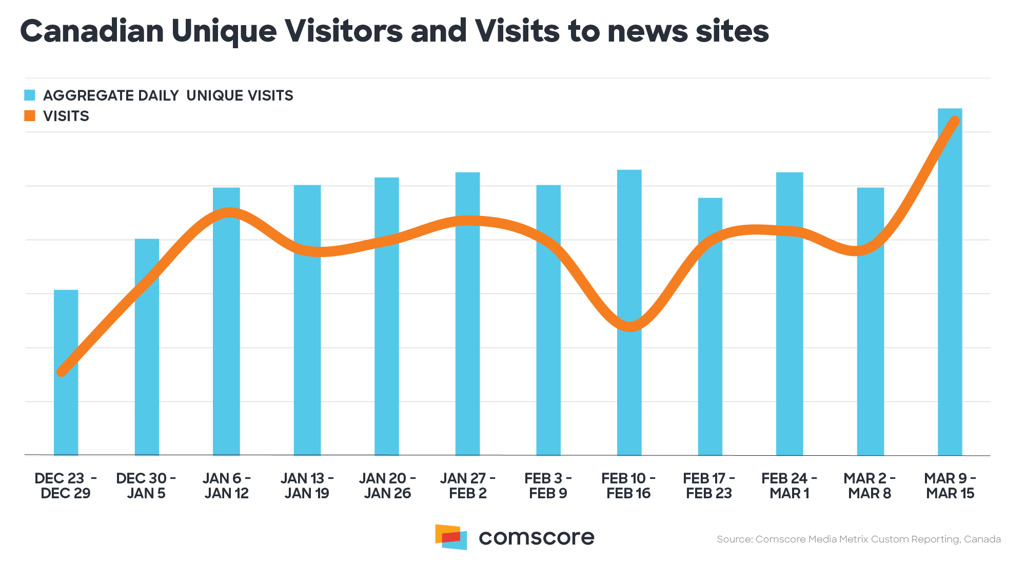 Canadian Unique Visitors and Visits to news sites